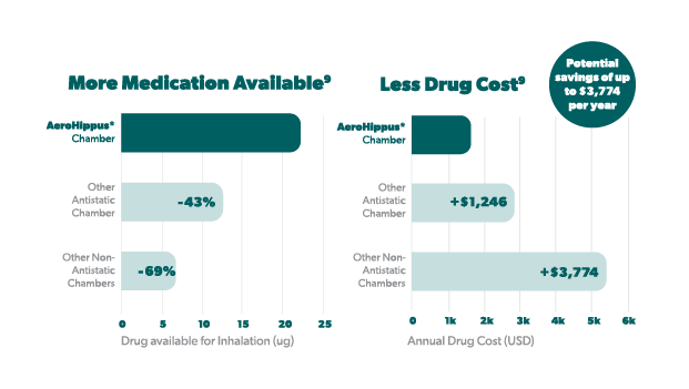 Graph: drug delivery and cost comparison by chamber type