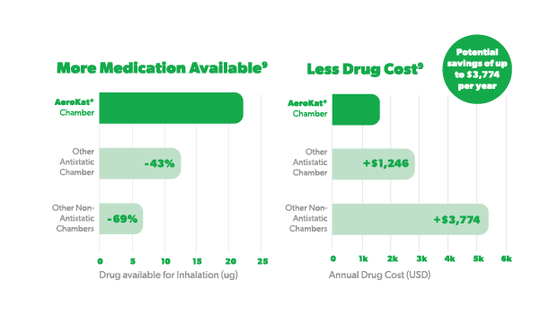 Graph: comparison of drug delivery and cost by chamber